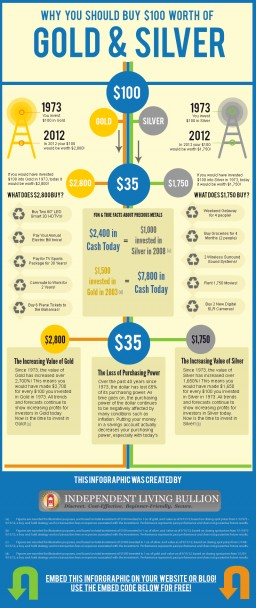 Infographic: Should you Invest in Gold or Silver