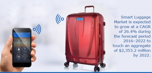Increasing Usage of Sensors, RFID Tags, and Bluetooth Devices in Luggage is Driving the Smart Luggage Market to Aggregate $2.4 Billion by 2022