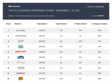 Top 10 U.S. Big-Box & Department Stores - November 1-21