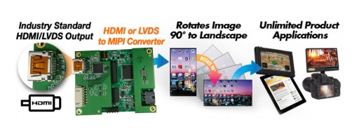 HDMI to MIPI and LVDS to MIPI Converter/Rotator Board Solutions From Q-Vio