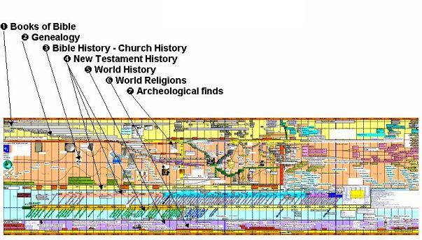 Bible timeline chart chronicling significant biblical events of