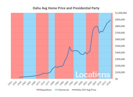 How a Republican President Affects Home Prices