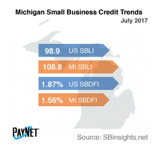 Michigan Small Business Borrowing Stalls in July