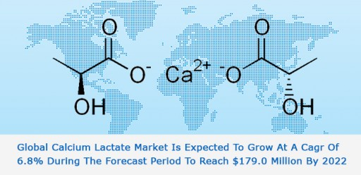 Calcium Lactate: Asia Pacific Increasing Global Dominance, Infoholic Research Reports