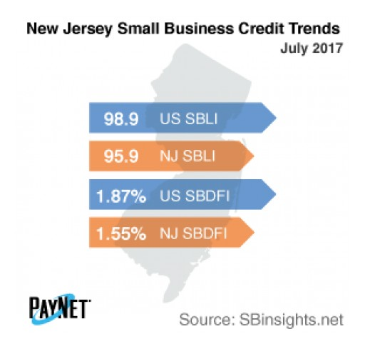 New Jersey Small Business Defaults on the Decline in July