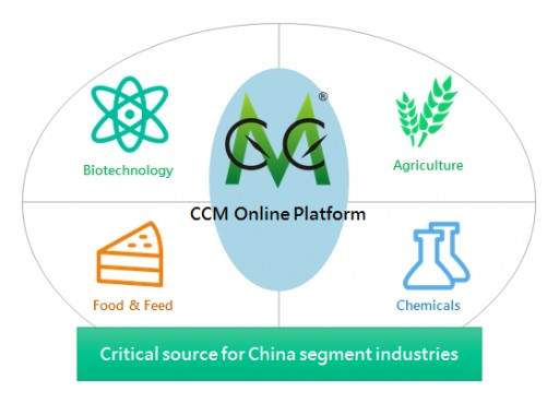 A Powerful Weapon for Industry Insiders---CCM's Online Platform