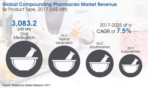 Compounding Pharmacies Market to Reach US$ 13,366.5 Million by 2025 - Persistence Market Research