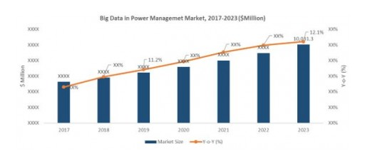 The Rapid Growth of Automation and Digitization of Businesses Are Expected to Shape the Market for Big Data in Power Management