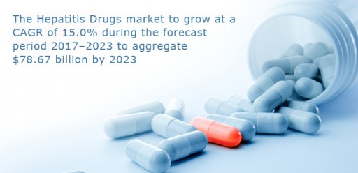 The Hepatitis Drugs Market to Grow at a CAGR of 15.0% During the Forecast Period 2017-2023 to Aggregate $78.67 Billion by 2023