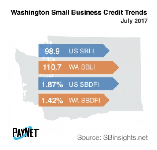 Small Business Defaults in Washington on the Rise in July
