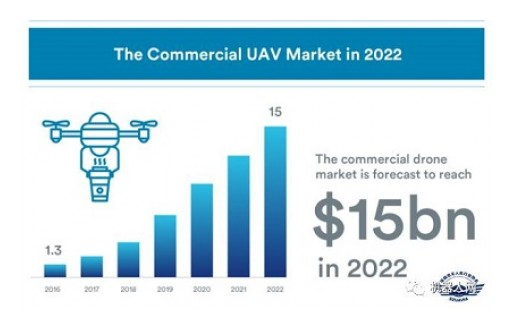 2017-2022: General Report on Market Forecast of Commercial Unmanned Aerial Vehicle