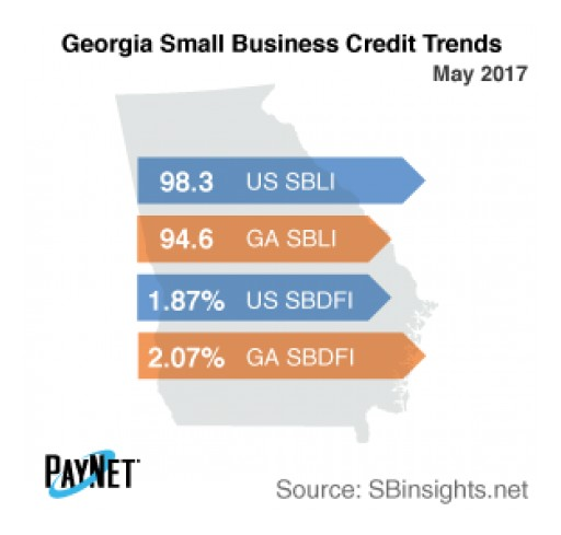 Small Business Defaults in Georgia Down in May