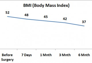 BMI After Weight Loss Surgery