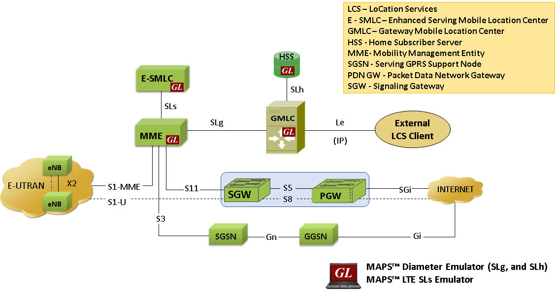 Gl announces simulation of location based services in lte for Architecture lte