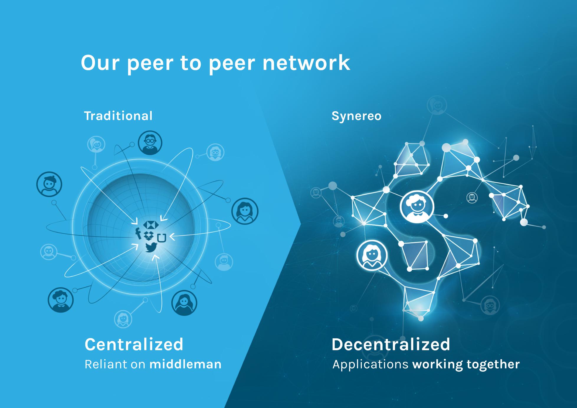 Israeli Startup Synereo Announces Rchain A Blockchain