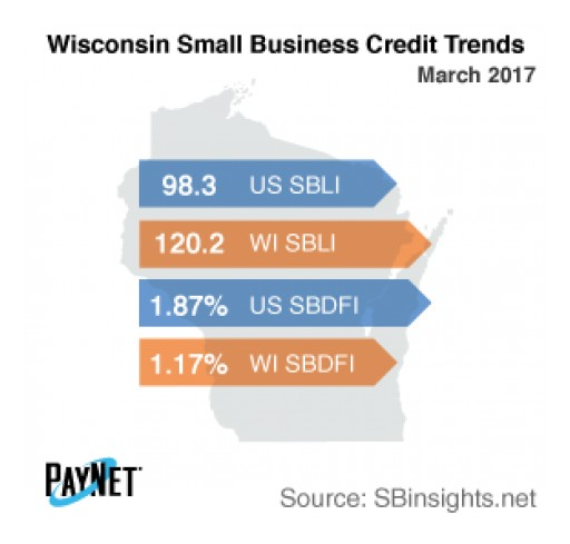 Wisconsin Small Business Defaults Up in March, Borrowing Falls