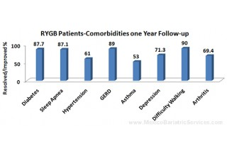 Co-Morbidities at 1-Year Follow Up After Gastric Bypass