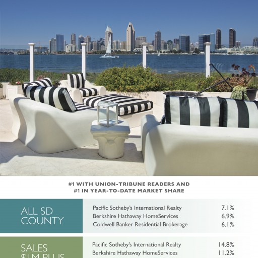Pacific Sotheby's International Realty Voted San Diego's 2017 Best Real Estate Broker