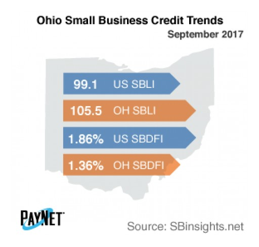 Ohio Small Business Defaults on the Decline in September