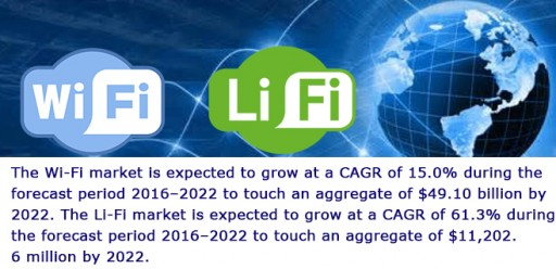 Wi-Fi & Li-Fi Markets to Grow at a CAGR of 15% & 61% by 2022, Respectively