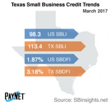 Texas Small Business Credit Trends