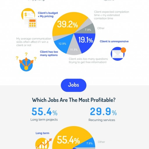 Hubstaff's Global Freelancing Study Reveals Groundbreaking Data on Freelancing Industry's Top 1%