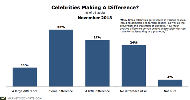 celebritys endorsement an effective advertising strategy Study shows non-celebrity endorsements are rising in marketing do celebrity endorsements still matter for marketing study shows non-celebrity of shoppers are more likely to purchase a product endorsed by a non-celebrity blogger than a celebrity the effective was even more.