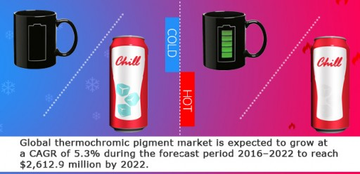 """Thermochromic Pigment: North America Increasing Global Dominance"" Infoholic Research"