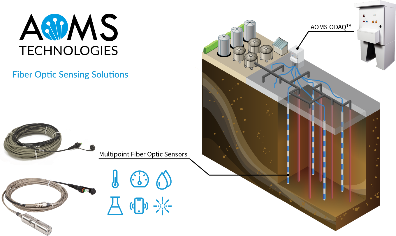 Deployment of AOMS-FOS Technology in Environmental Remediation