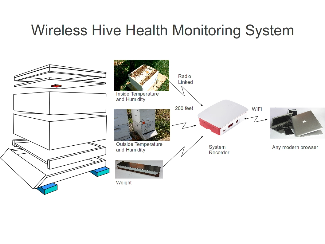 Bee Certain Announces Launch Of Wireless Honeybee Hive