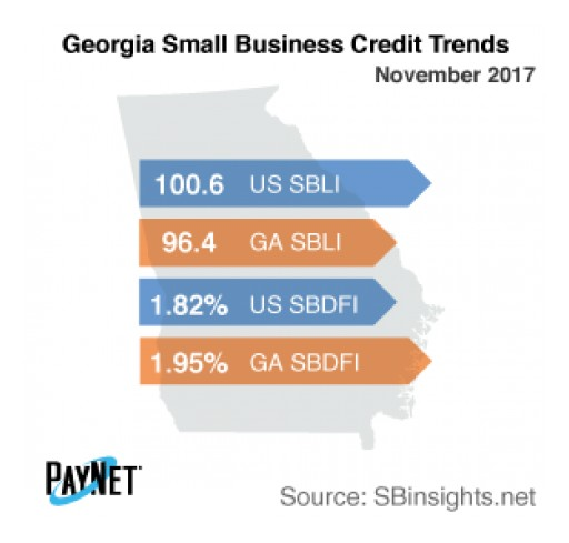 Georgia Small Business Defaults Down in November, Borrowing Up