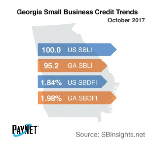 Georgia Small Business Borrowing Stalls in October - PayNet