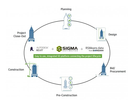 Disrupting the Construction Industry: Sigma Estimates Partners With RSMeans Data to Bring New Opportunities for 5D BIM
