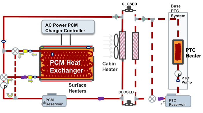 Pcm Based System Heats Electric Vehicle Without Draining