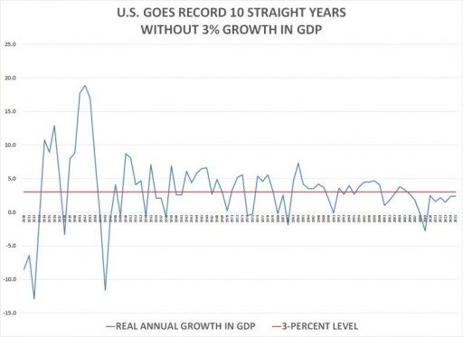 Debbie Wasserman Schultz Presides Over U.S. Record 10th Straight Year Without 3% Growth in GDP