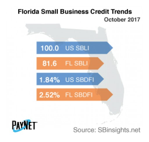 Small Business Borrowing in Florida on the Rise in October -  PayNet
