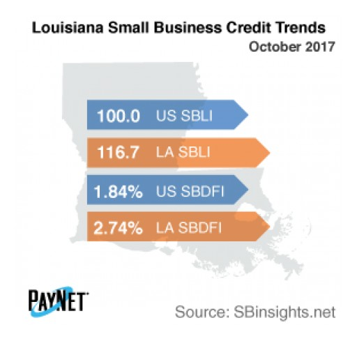 Louisiana Small Business Defaults Down in October, Borrowing Up - PayNet