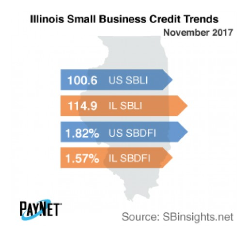 Small Business Defaults in Illinois on the Rise in December - PayNet