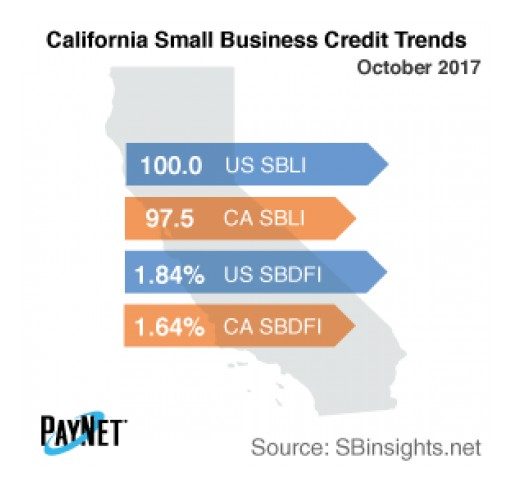 Small Business Defaults in California on the Decline in October - PayNet