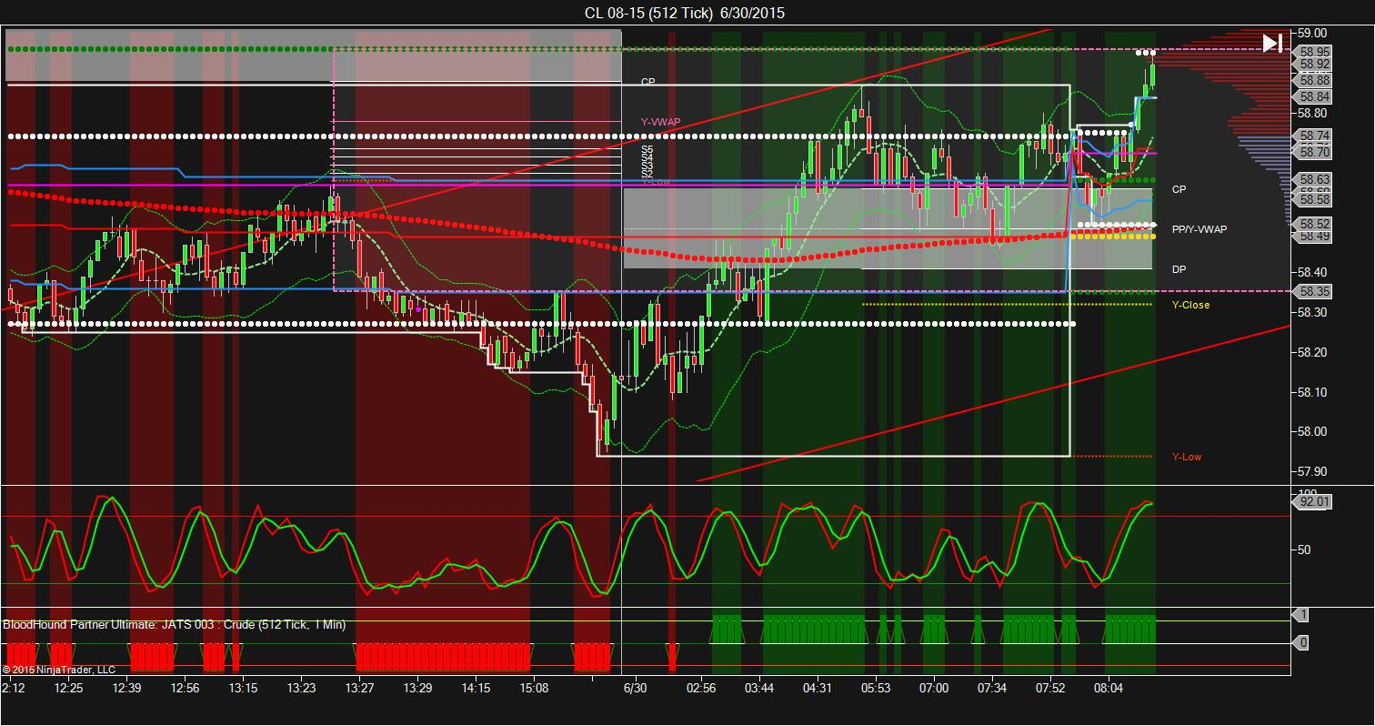 Trading strategies indicators