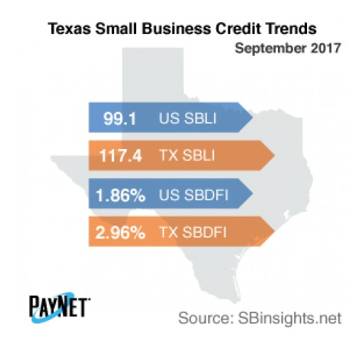 Texas Small Business Defaults Up in September, as is Borrowing