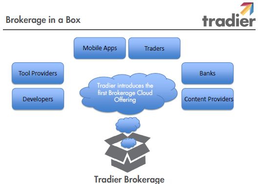 Bettertrader Is Now Connected To Tradier Brokerage Newswire